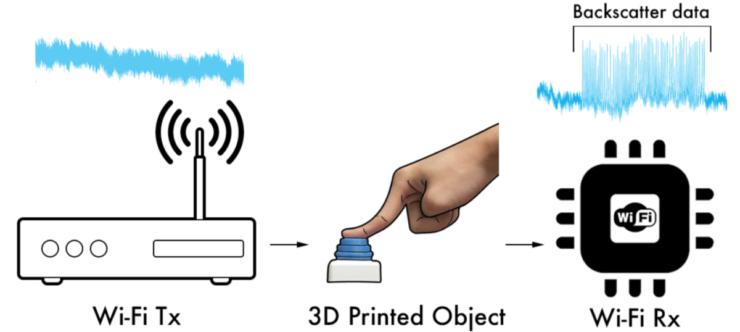 Por primera vez objetos impresos en 3D se conectan a WiFi sin electrónica